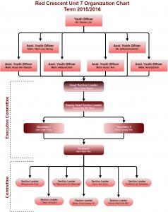rc_organization_chart_1
